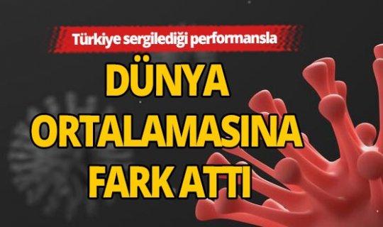 Türkiye korona performansıyla dünya ortalamasına fark attı