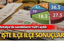 Antalya'da sandıkların yüzde 25'i açıldı