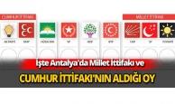 Antalya'da Millet İttifakı ve Cumhur İttifakı'nın aldığı oy