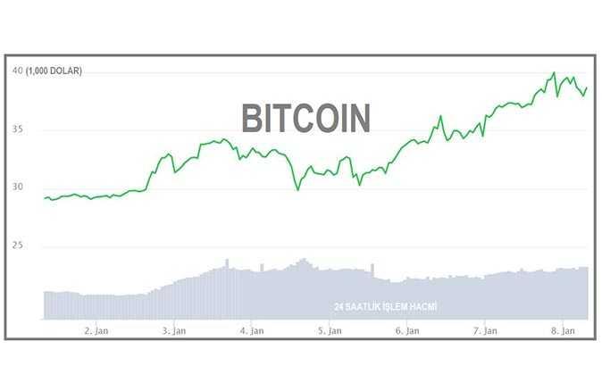 Bitcoin 40 bin doları aştı