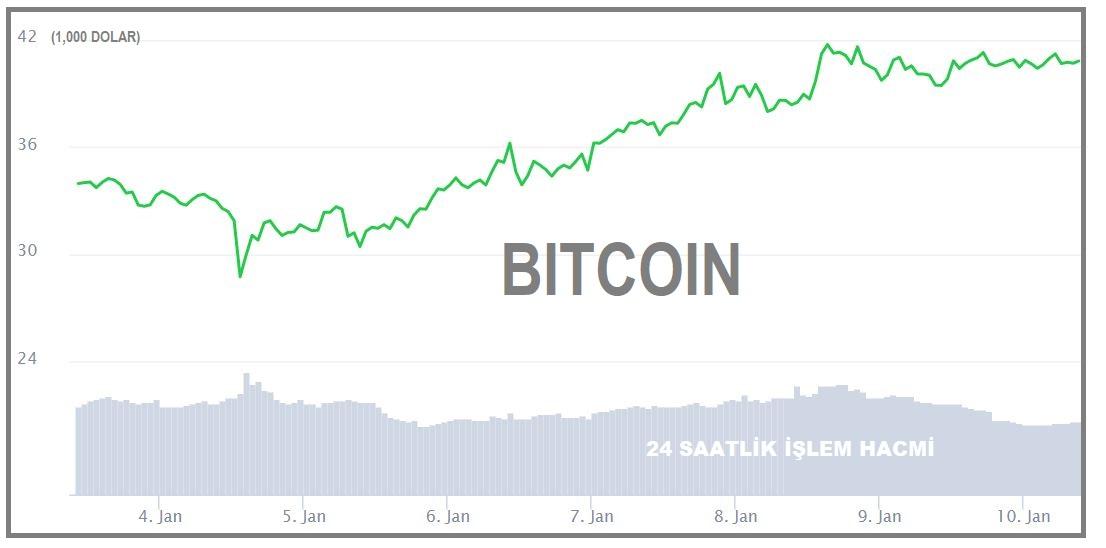 Bitcoin40,000 doların üzerine çıktı!